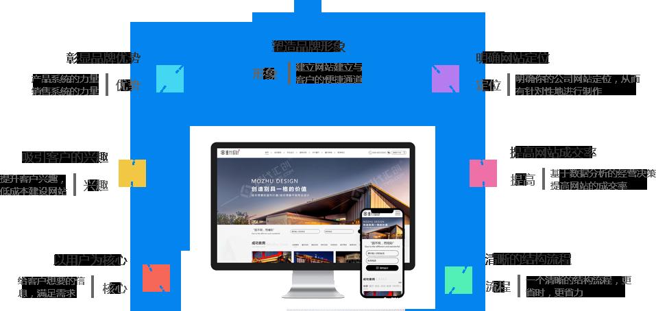 成都欧宝体育app下载地址建设公司-时代汇创十年专注程序开发